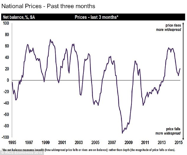 Expectations: RICS said a balance of 21% more surveyors reported seeing house prices increasing rather than decreasing in March, up from a balance of 15% the previous month